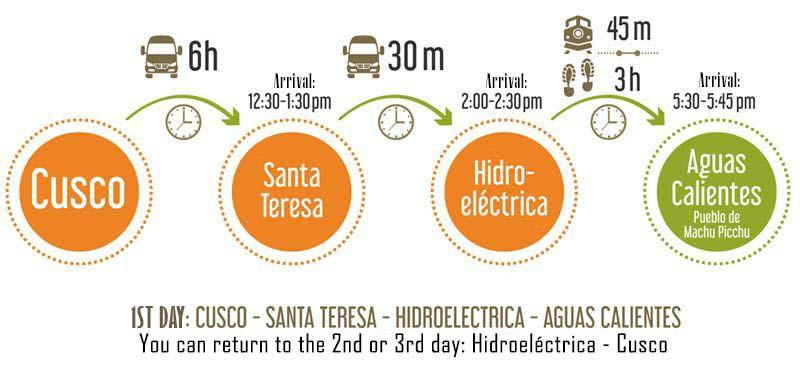 Cusco - Hydroelectric - Machu Picchu